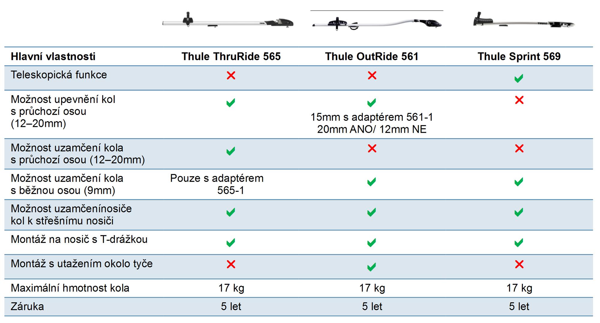 Porovnání střešních nosičů kol Thule ThruRide, OutRide a Sprint